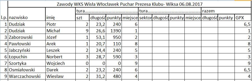 PucharPrezesa WKS Wis³a 06.08.2017